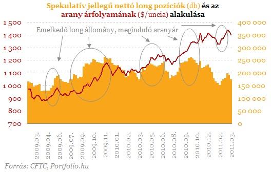 A portfolio.hu legutóbbi nemesfém elemzése szerint az utóbbi idők aranyárfolyam emelkedése ellenére a CME tőzsdén felvett spekulatív long pozíciók nem mutatják a túlvettség jeleit.