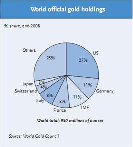 Aranypiaci tartalékok.  A világ hivatalos jegybanki aranytartalékának megoszlása 2008 forrás: WGC