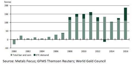 Minden korábbi rekordot megdöntött a tavalyi német aranykereslet