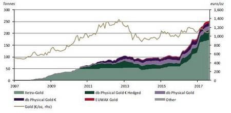 Az aranyfedezetű ETC-kbe egyre gyorsabban áramlott a pénz