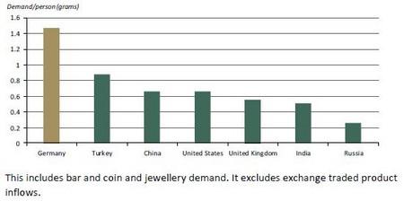 A teljes fizikai aranykereslet - az ETC-k nélkül