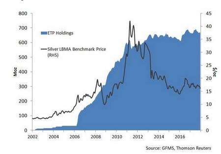 ef58b52ef6 Az ezüst befektetési alapok állománya növekedett az árfolyam esésével  párhuzamosan
