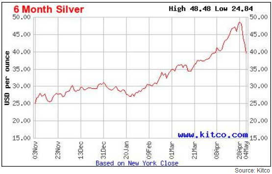 Az ezüst árfolyam esése az 50 dolláros szintről a 35 dolláros unciánkénti árig. Az az április 25-i csúcshoz képest 20 százalékos esést jelent.