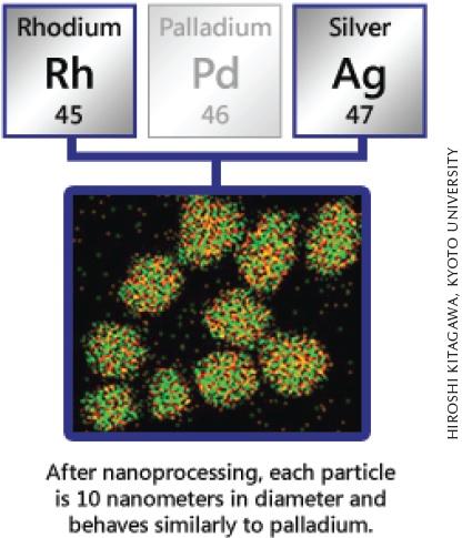 Japánban létrehoztak egy új ötvözetet - a ródium és az ezüst ultra mikroszkópikus méretű fém részecskéinek egyesítésével -, mely szerkezetében nagy hasonlóságot mutat a palládiummal.