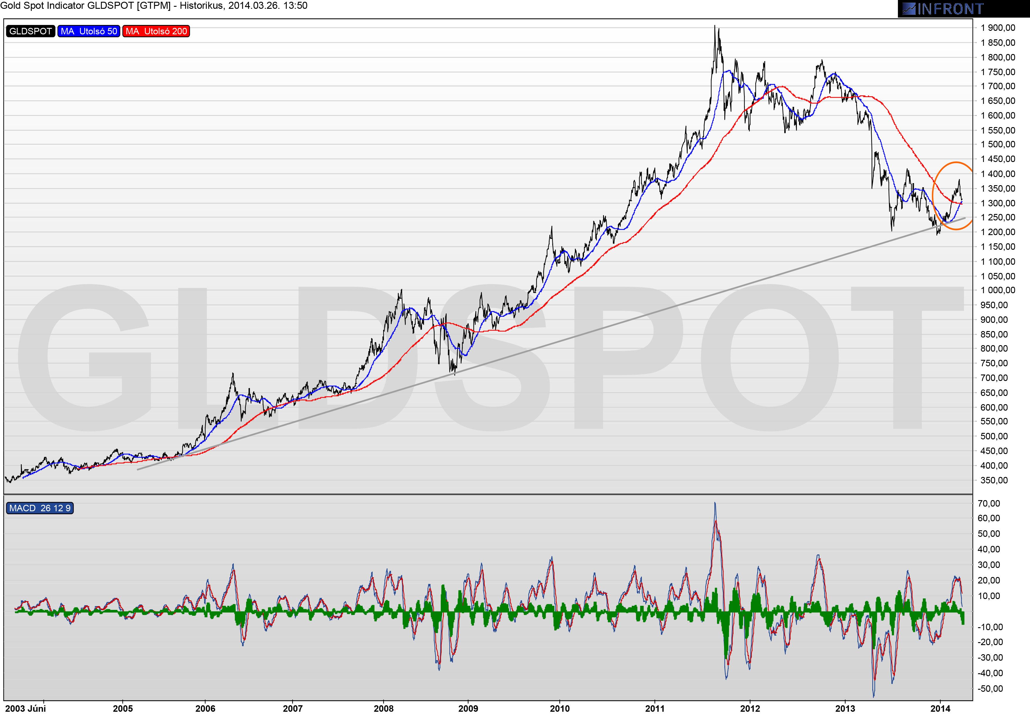 Újra itt a bull trend az aranyban?; Forrás: Conclude Zrt.