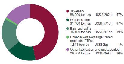 A befektetési aranytermékek több mint egyharmadát teszik ki a felszíni készletnek