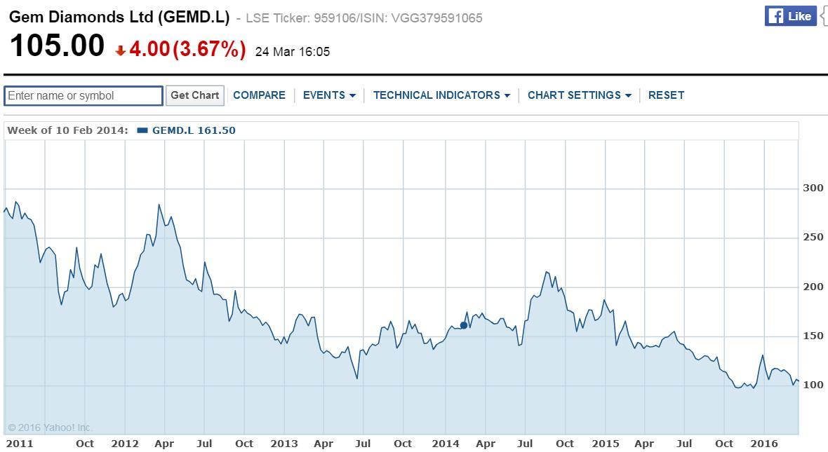Gem Diamonds részvényárfolyamok alakulása az elmúlt öt évben