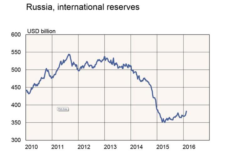 Oroszország devizatartalékainak változása az elmúlt években