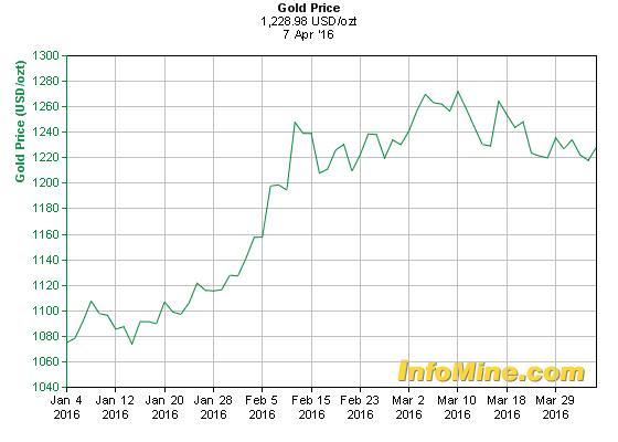 Az arany árfolyam alakulása 2016 februárban