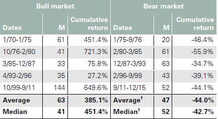 Az arany hosszabb piaci trendjeinek átlagos váltakozása