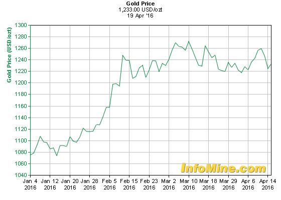 Az aranyárfolyam eddigi alakulása idén.