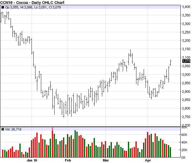 A kakaó júliusi határidős piaci árfolyamának alakulása