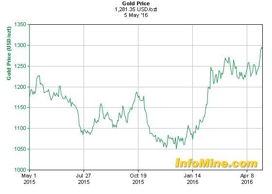 A hétfői aranyralli árfolyam grafikonja