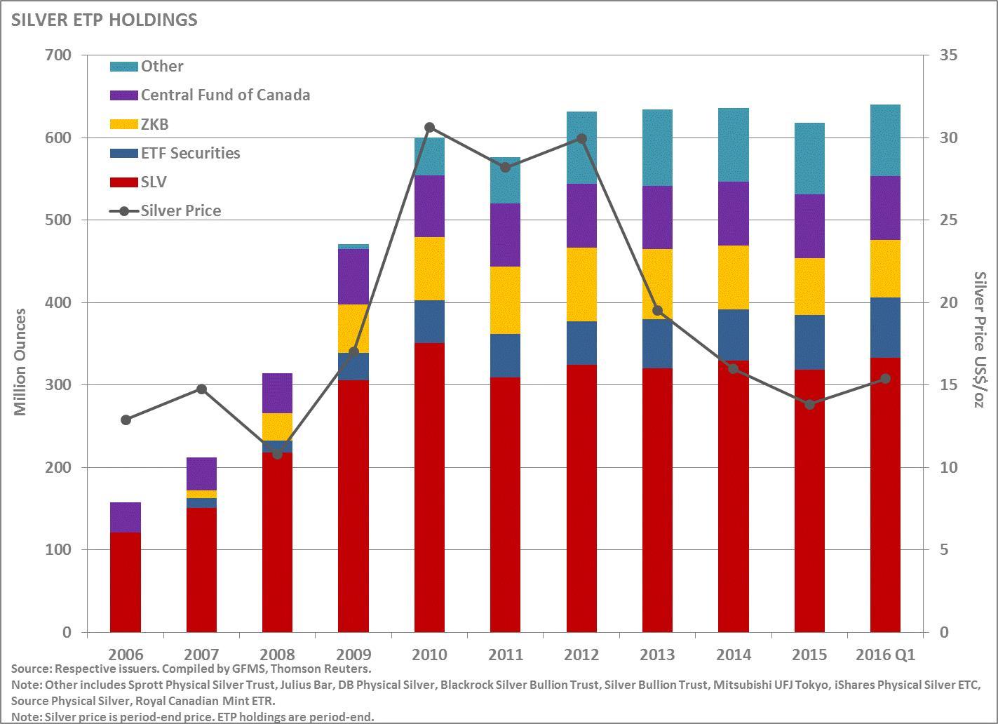 A tőzsdén kereskedett, értékpapírosított fizikai ezüst ETP-k piaci részesedése 2016-ban