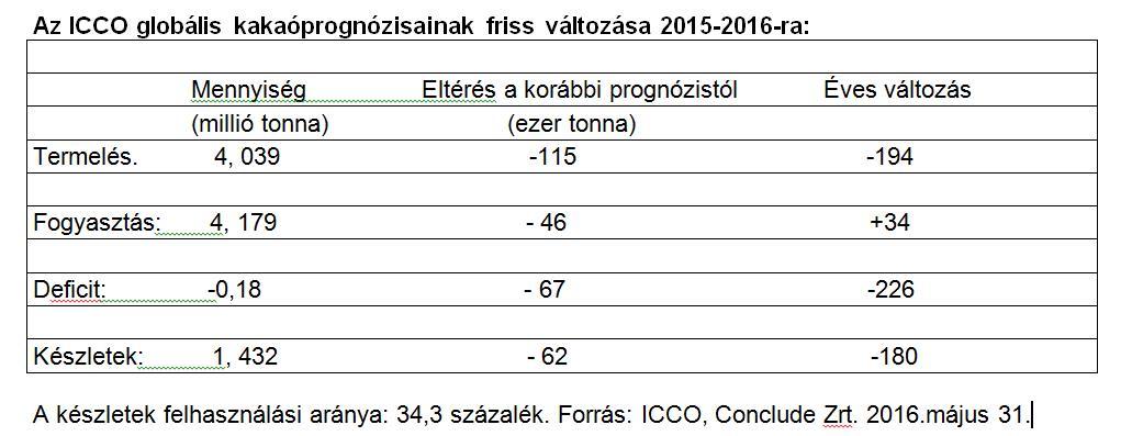 A kakaótermelés és készletek várható alakulása az ICCO számításai szerint