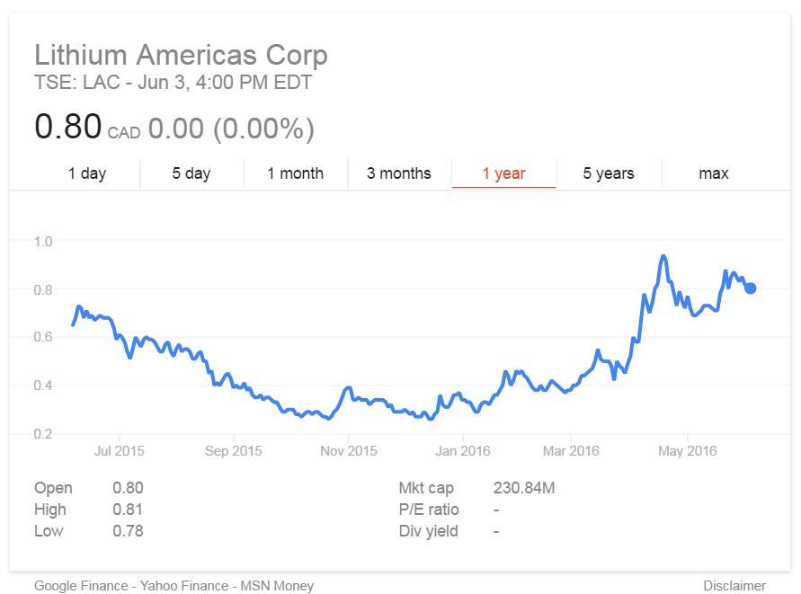 A Lithium Americas - korábban Western Lithium - részvényeinek teljesítménye