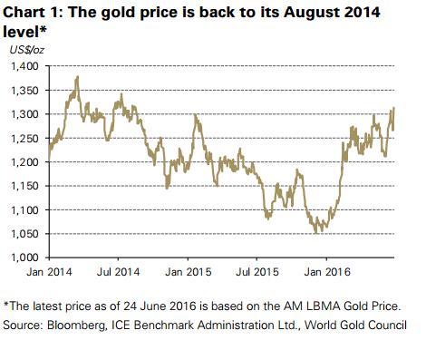 2014 augusztusa óta nem volt ilyen magasan az arany árfolyama