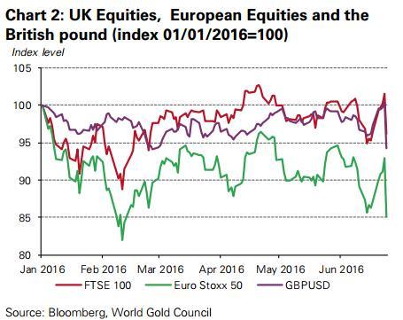 A brit és európai részvények valamint a font a dollárral szemben