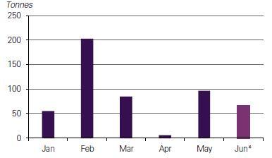 Májusban és júniusban jelentősen nőtt az arany ETF-ek állománya a Brexitre való felkészülés jegyében