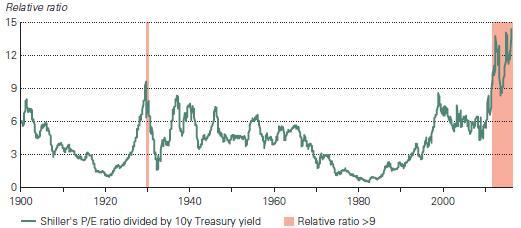 A részvények árazottsága rekordmagas szinten van a 10 éves USA államkötvény hozamához képest.