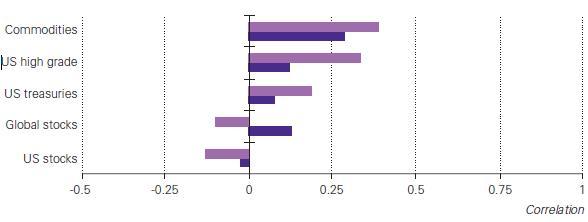 Az arany minimálisan vagy statisztikailag elhanyagolható mértékben korrelál a legtöbb befektetési eszközzel.