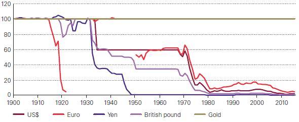 Az aranystandard vége óta a legnagyobb valuták elképesztő mértékben veszítették el erejüket az arannyal szemben, ma 100-szor annyiba kerül a sárga nemesfém, mint 40-50 éve