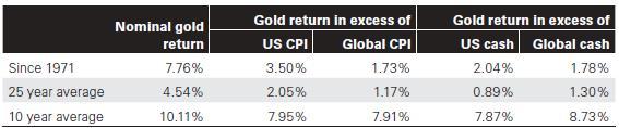 Az arany hozamának éves történelmi átlaga felülmúlja a rövid amerikai állampapírokét és az inflációt