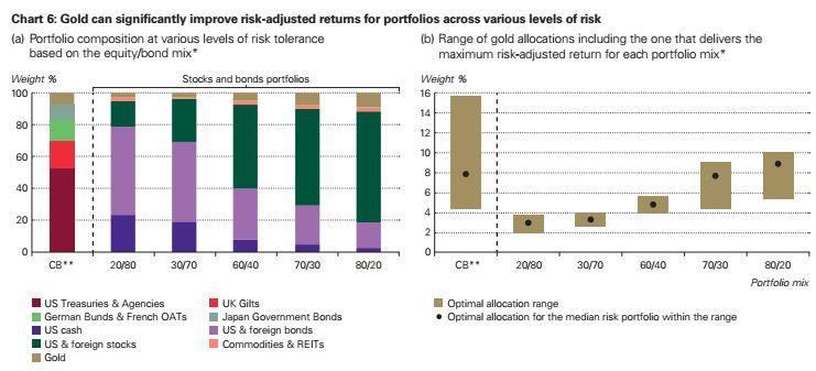 A portfólió összetételétől függően kisebb-nagyobb arányban érdemes aranyat tartanunk a WGC szerint