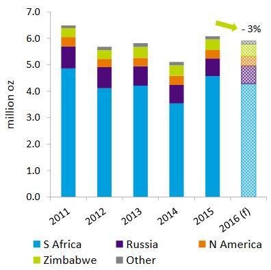 A növekvő mértékű újrahasznosítás ellenére is 3%-al csökkent a globális platinakínálat