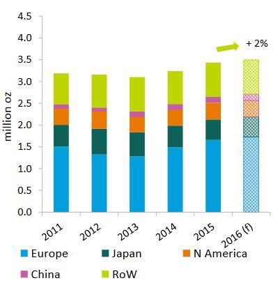 Az új EU 6B szabályozás miatt idén 2% növekedéssel számolhatunk az autókatalizátor gyártók platina keresletében