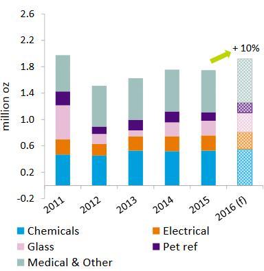 Az egyéb iparágak platinakereslete 10%-os növekedés előtt áll.