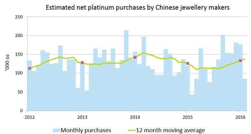 A kínai ékszergyártók platinakereslete havonta és a 12 havi mozgóátlag