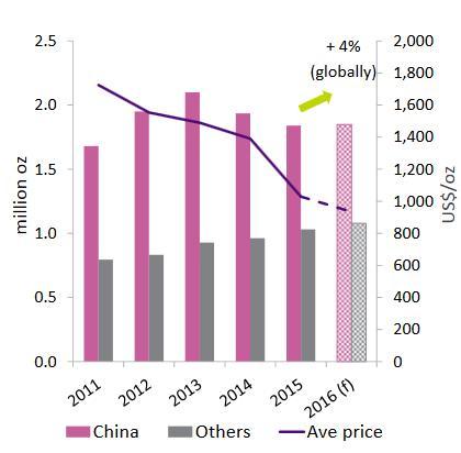 A globális ékszergyártói platinakereslet idén 4%-al növekedhet