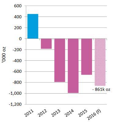 A platina keresletének és kínálatának egyensúlya: jelentős deficit várható idén