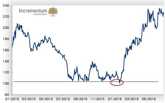 Megduplázódott a Gold Bugs Index értéke az idén.