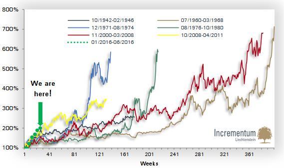 A legutóbbi 2008 október és 2011 április közötti bikapiachoz képest még mindig rövid az idei feltörekvő trend.