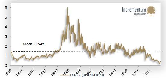 A BMGI és az aranyárfolyama az átlaghoz képest nagyon alacsony, 0,4-es értéken áll.