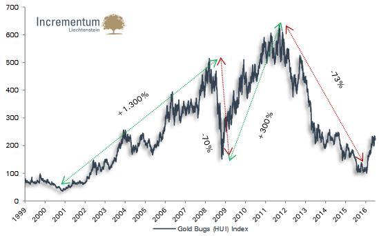 Az arany bika és medve piacainak váltakozása 1999. óta
