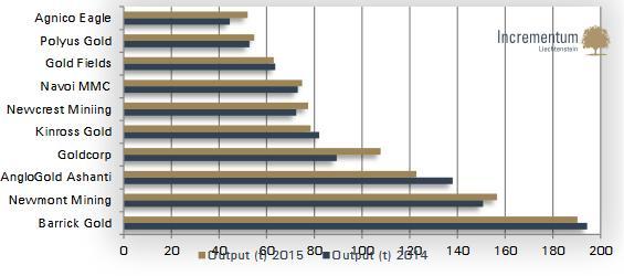 Látványos stagnálás a kitermelés mértékében a top 10 aranybánya társaságnál.