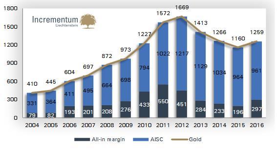 A hatékony termelés miatt már kisebb arany árfolyam emelkedés mellett is növelhetik profitjukat az aranybánya társaságok.