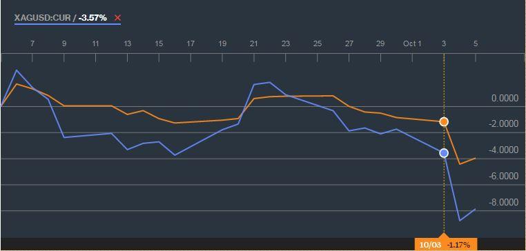 1 hónapos arany és ezüst chart