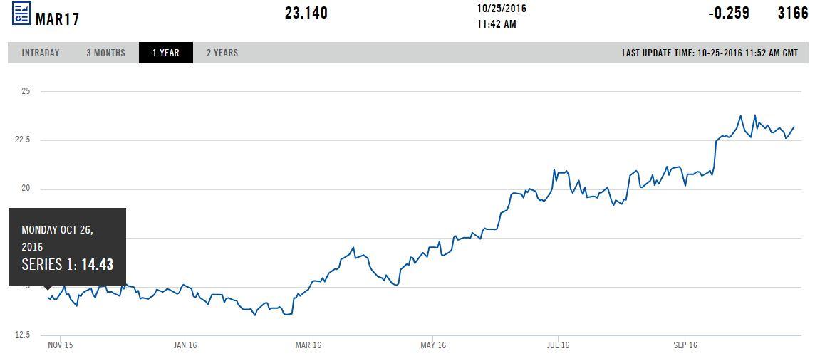A new yorki határidős árutőzsdén forgó 2017 márciusi Sugar Nr. 11 határidős kontraktus árfolyamemelkedése az elmúlt 1 évben.