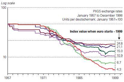 A portugál, olasz, görög és spanyol valuták leértékelődése a német márkával szemben, az euró bevezetése előtt