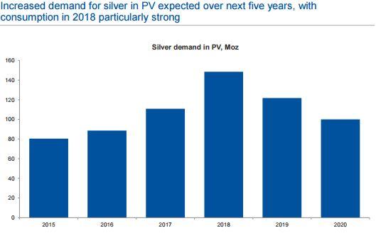 A fotovoltaikus cellákat gyártó cégek ezüst kereslete 2018-ban tetőzhet 145 millió uncia ezüst igénynél.