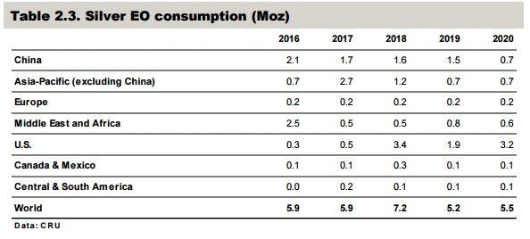 Az etilén-oxid előállítók várható kereslete is 2018-ban tetőzik a CRU előrejelzése szerint
