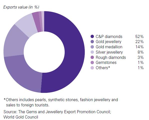 A 2015-16-os indiai ékszerexport összetétele - felerészt drágakő, egyharmad részt aranyat exportálnak.