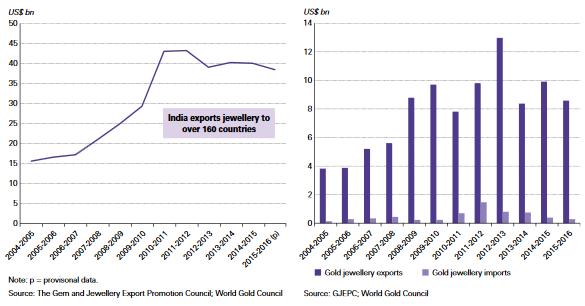 Jelentősen elmarad az Indiába importált arany ékszerek értéke az exporttól