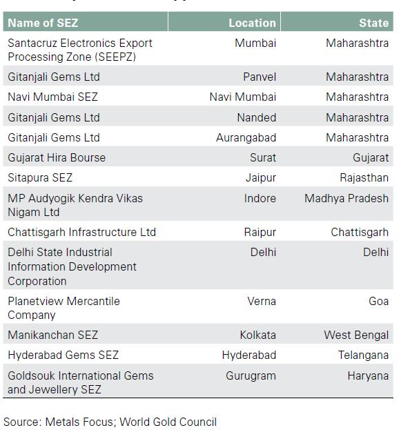 Speciális gazdasági övezetek Indiában