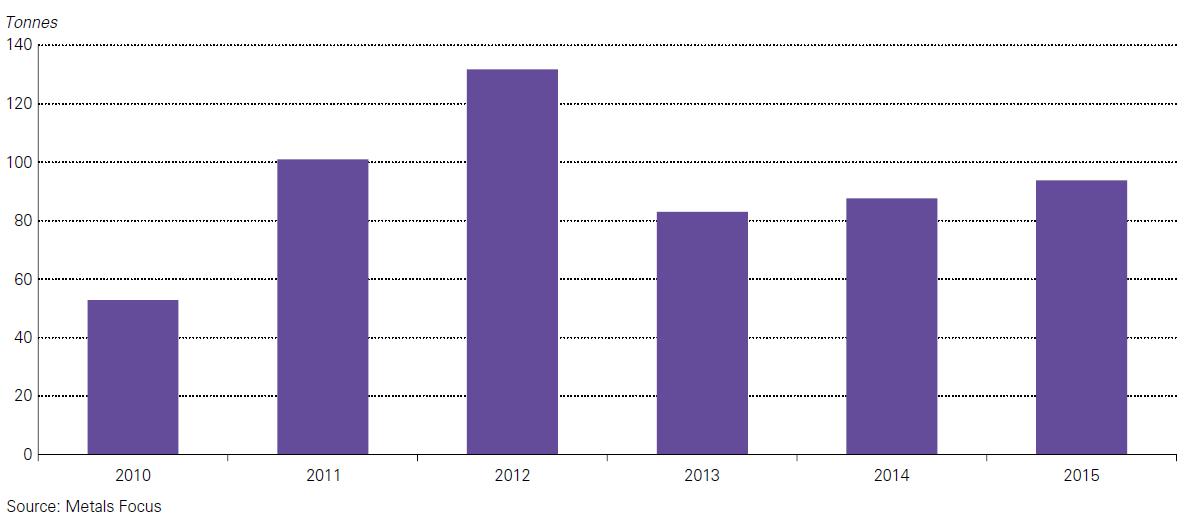Az utaztatott arany forgalma Indiában 2010-2015 között