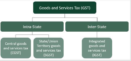 Az európai ÁFÁ-hoz hasonlítható Good and Services Tax (GST) komponensei